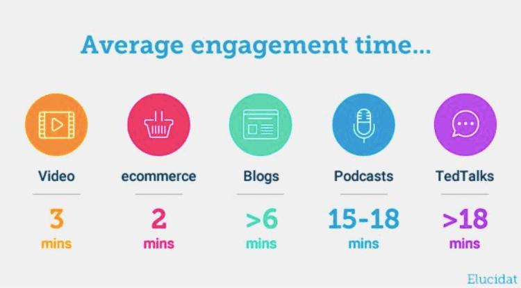 average engagement time